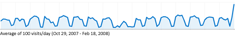 100 visits/day from Oct 29, 2007 to Feb 18, 2008